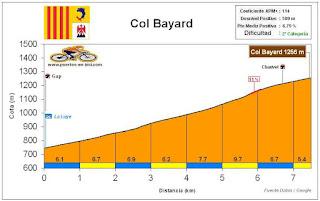 Altimetría Perfil Col Bayard