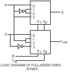 LOGIC DIAGRAM OF FULL-ADDER USING 4X1 OR 4-TO-1 MULTIPLEXER