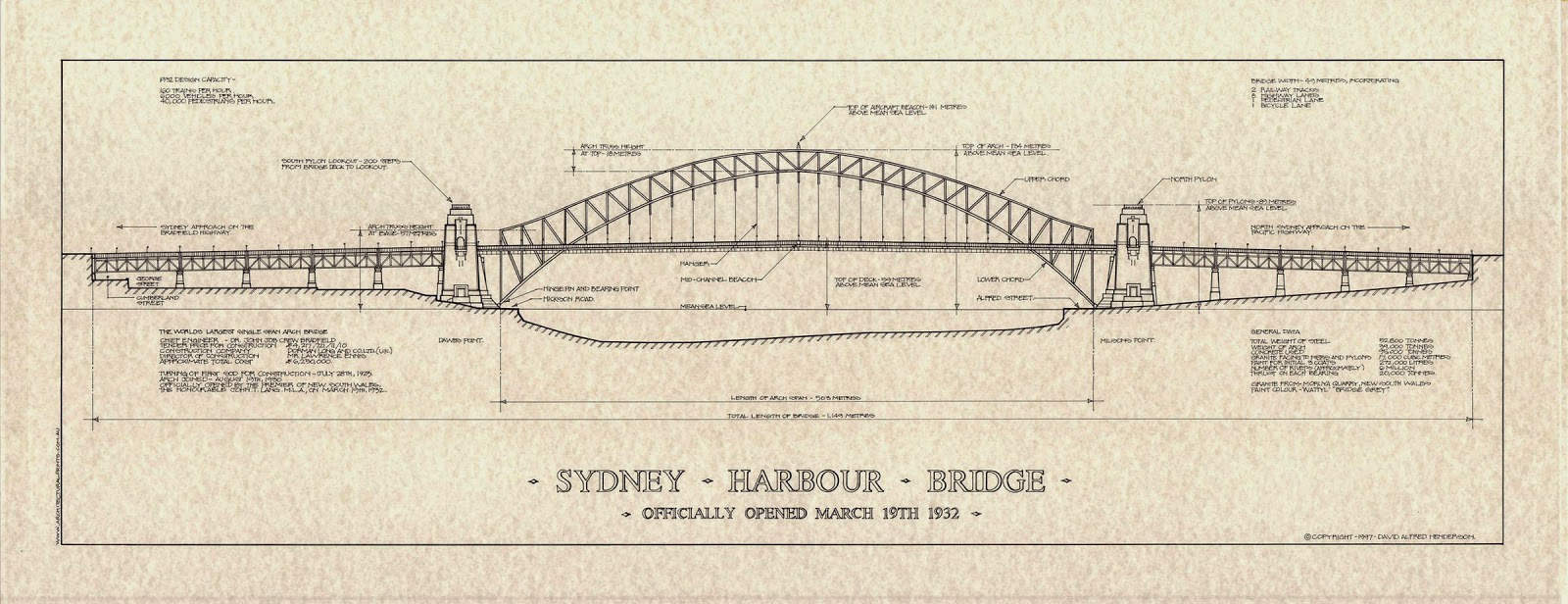 Every day is special march 19 sydney harbor bridge the sydney harbor bridge was begun in july of 1923 finally in august of 1930 the two halves of the arch finally touched each other pooptronica