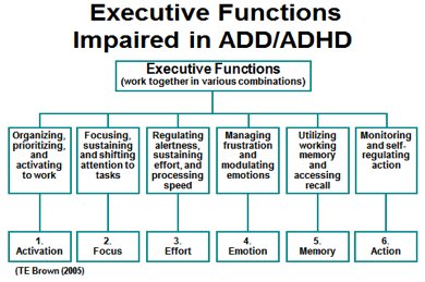 Executive Impairments in ADHD