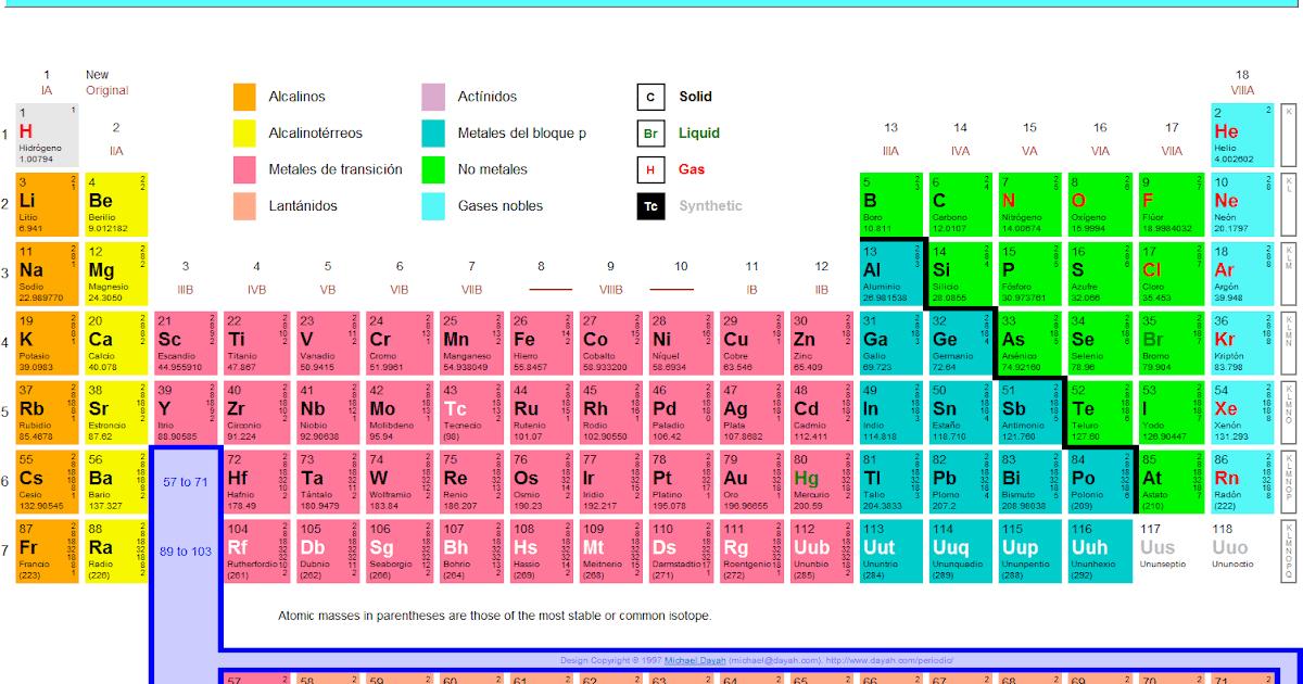 El contador de historias la tabla peridica ms completa urtaz Choice Image