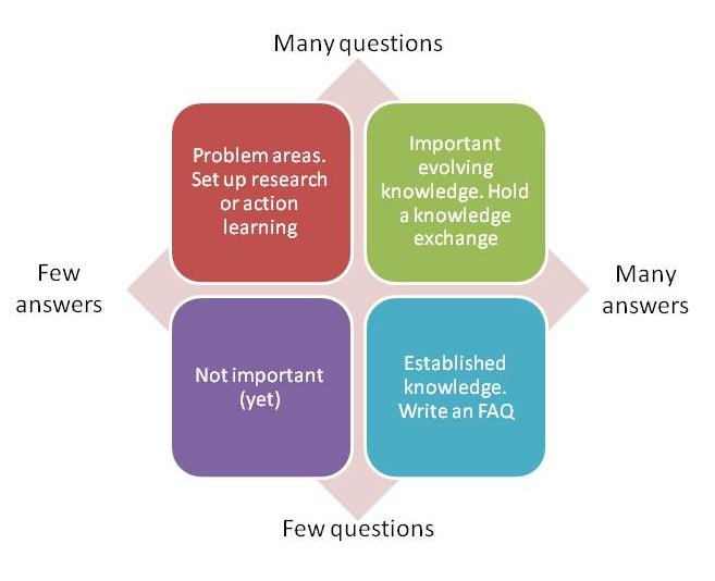 question of management Answer 131 out of 175 questions in 3:30 hours1 this document includes 175 pmp2 prep test items (questions & answers) each question has one best answer the process of item generation and review for this prep test followed tightly the description in the pmp creden-tial handbook3, page 8, published by pmi try to answer all 175 questions in.