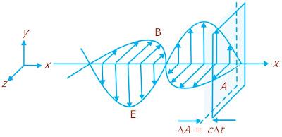 Gelombang elektromagnetik membawa energi melalui luasan