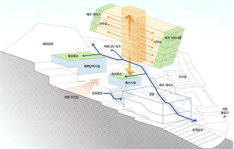 Architecture competition annual 2012 korea east west for Architectural concepts circulation