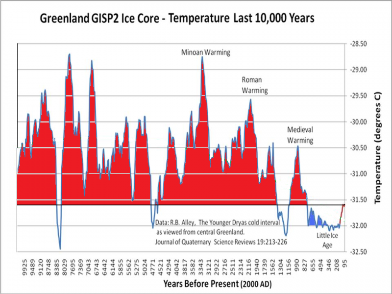 Last 10,000 years Iceland Ice Core Temperature Data