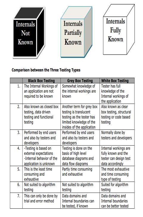Differences-between-Black-box-White-box-Gray-box-testing