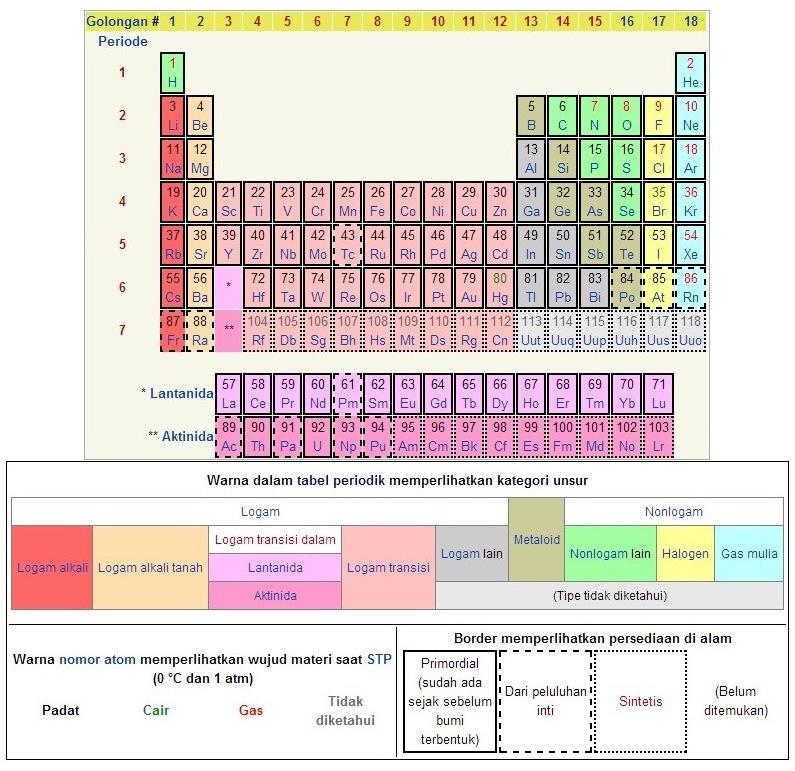 Tabel sistem periodik unsur lengkap sejarah perkembangan tabel periodik ccuart Images