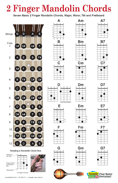 2 Finger Mandolin Chords chart plus Mandolin Fret board