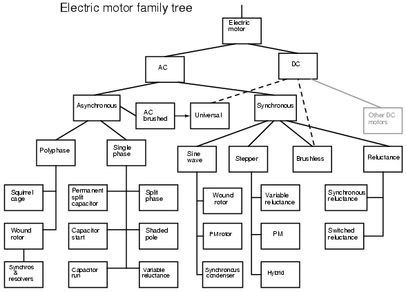 electronics gurukulam  classification of electric motor