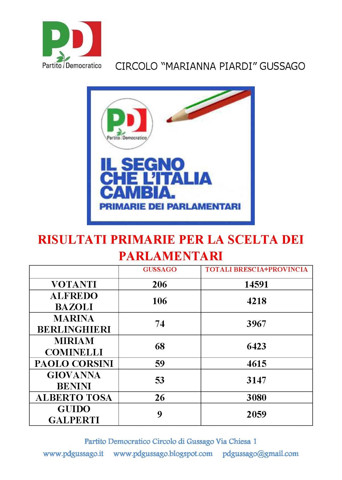 Pd partito democratico circolo di gussago 2012 for Numero parlamentari pd