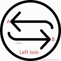 Menampilkan Data Dengan Teknik Left Join PHP