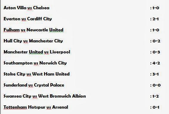 Liga Inggris, Hasil Pertandingan