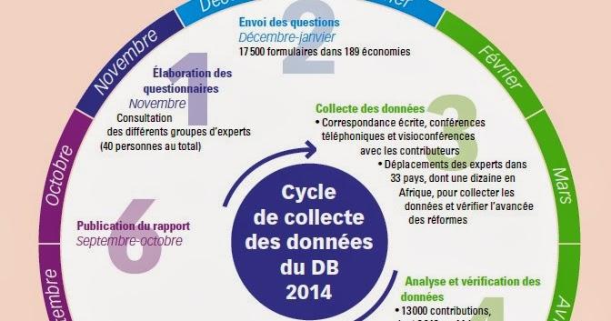 Journal de l 39 economie s rie de remarques sur le rapport for Banque algerienne du commerce exterieur