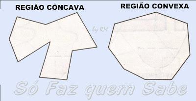 Região interna côncava e região interna convexa de uma curva fechada simples.