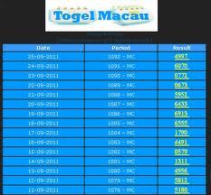 Data Togel Singapura, Data Togel Hongkong, Data Togel sydney Pengeluaran Togel Macau
