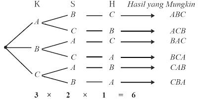 skema aturan perkalian