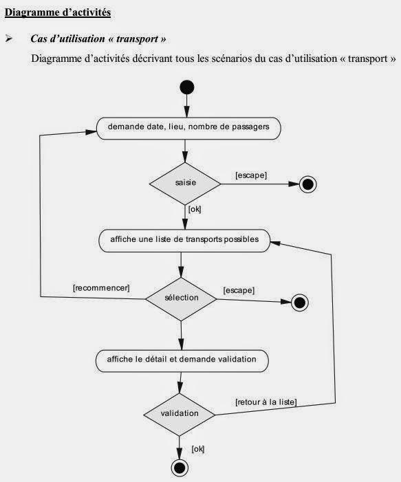 Exercices UML - 2   Devinfos