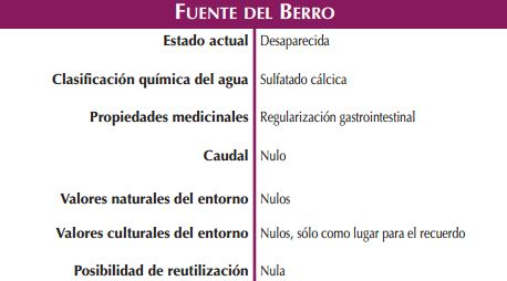 Fuente del Berro Fuente de la Salud Naturaleza Magica, fuentes curativas de Zaragoza