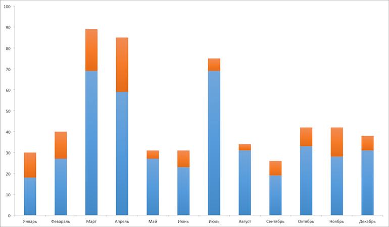 Синим показаны релизы на тестовые серверы, а оранжевым - на рабочие