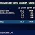 Sondaggio Emg per TgLa7: Centrosinistra 36,5%, Centrodestra 33,1%