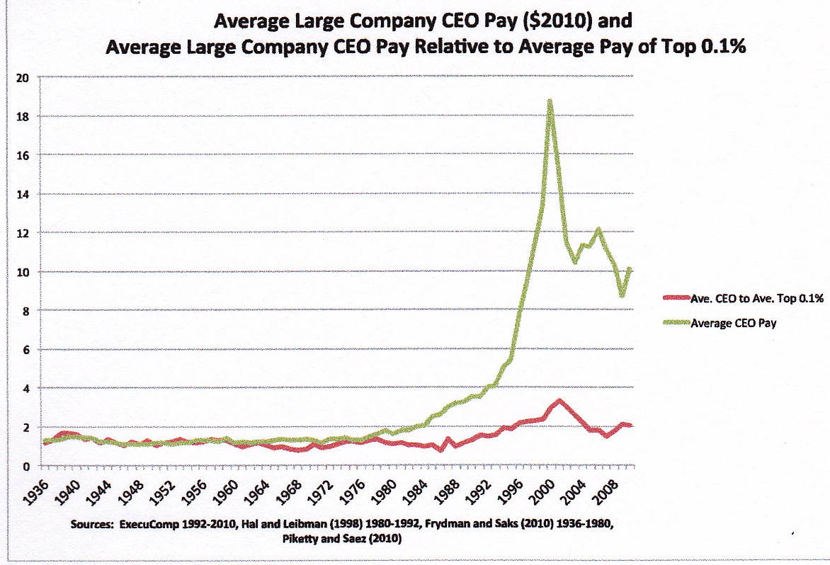 ceos paid too much How fairly is income distributed among ceos and employees today  where  workers are paid more on a relative basis and many tech ceos are  many  people do not make a living wage, where ceos are taking too much.