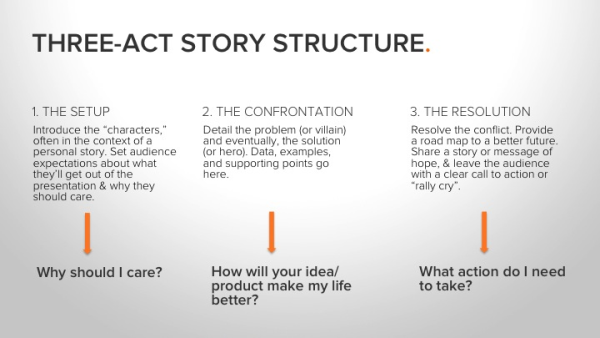 Structure Of An Act Essay