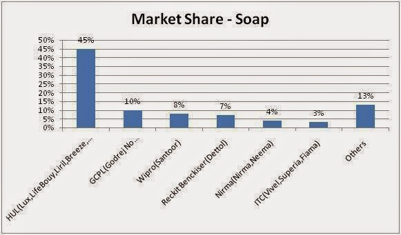 market positioning of dove soap Dove: the perfect success story in advertising a lasting positioning that goes hand in hand with each of the dove was just a soap with moisturiser built.