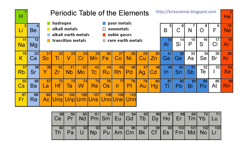 About science elements and the periodic table chemistry figure 2 urtaz Images
