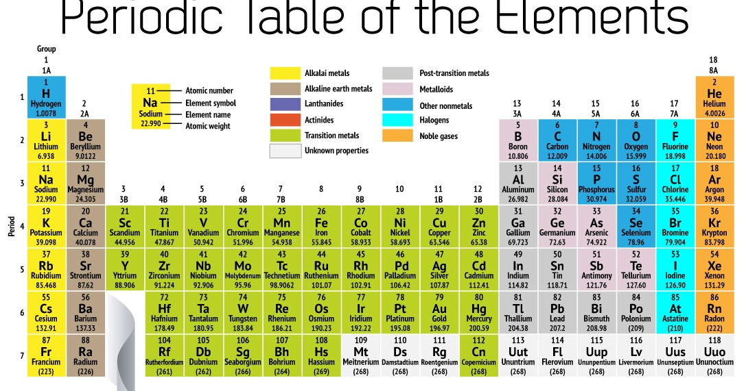 Intellectual center periodic table of the elements for C table of elements