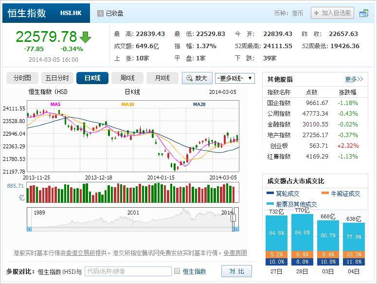 中国株コバンザメ投資 香港ハンセン指数20140305