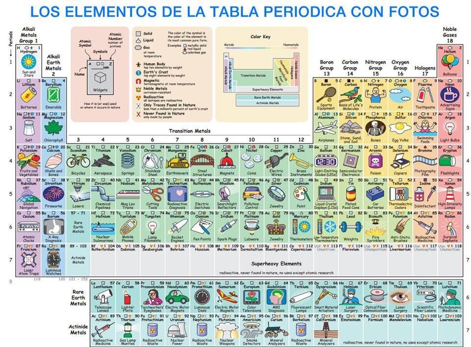 Bacterias actuaciencia la tabla peridica segn sus aplicaciones la tabla peridica segn sus aplicaciones urtaz Image collections