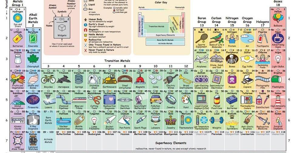 Bacterias actuaciencia la tabla peridica segn sus aplicaciones urtaz Image collections