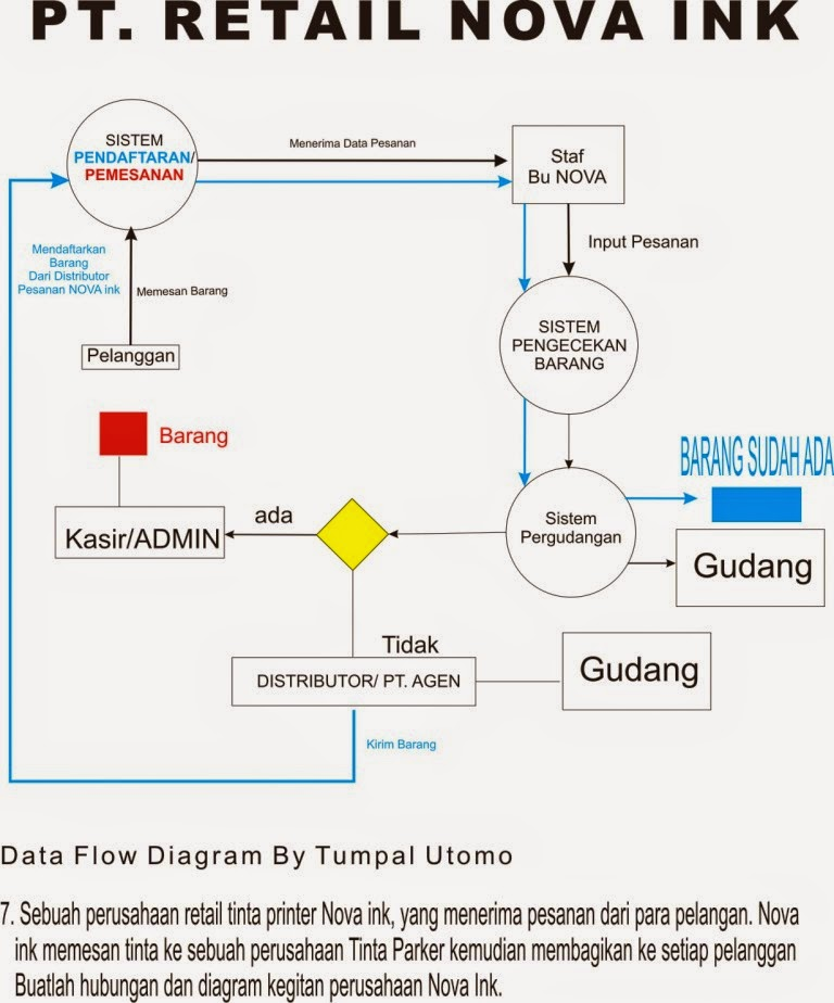 Contoh data flow diagram perpustakaan all kind of wiring diagrams contoh data flow diagram pt retail nova ink flamingo solution rh flamingosolution com level 0 data ccuart Image collections