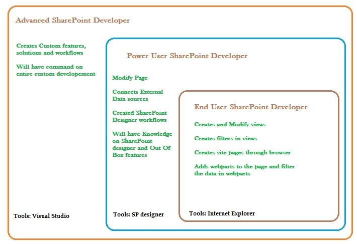 mcts microsoft sharepoint 2013 application development