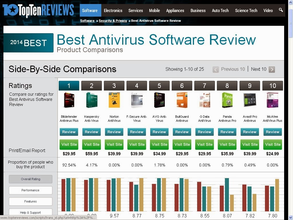 My pc defender best antivirus software 2014 review in Anti virus programs