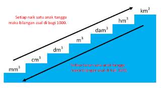 tangga satuan volume