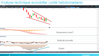 analyse technique de l'eurodollar 15/12/2014