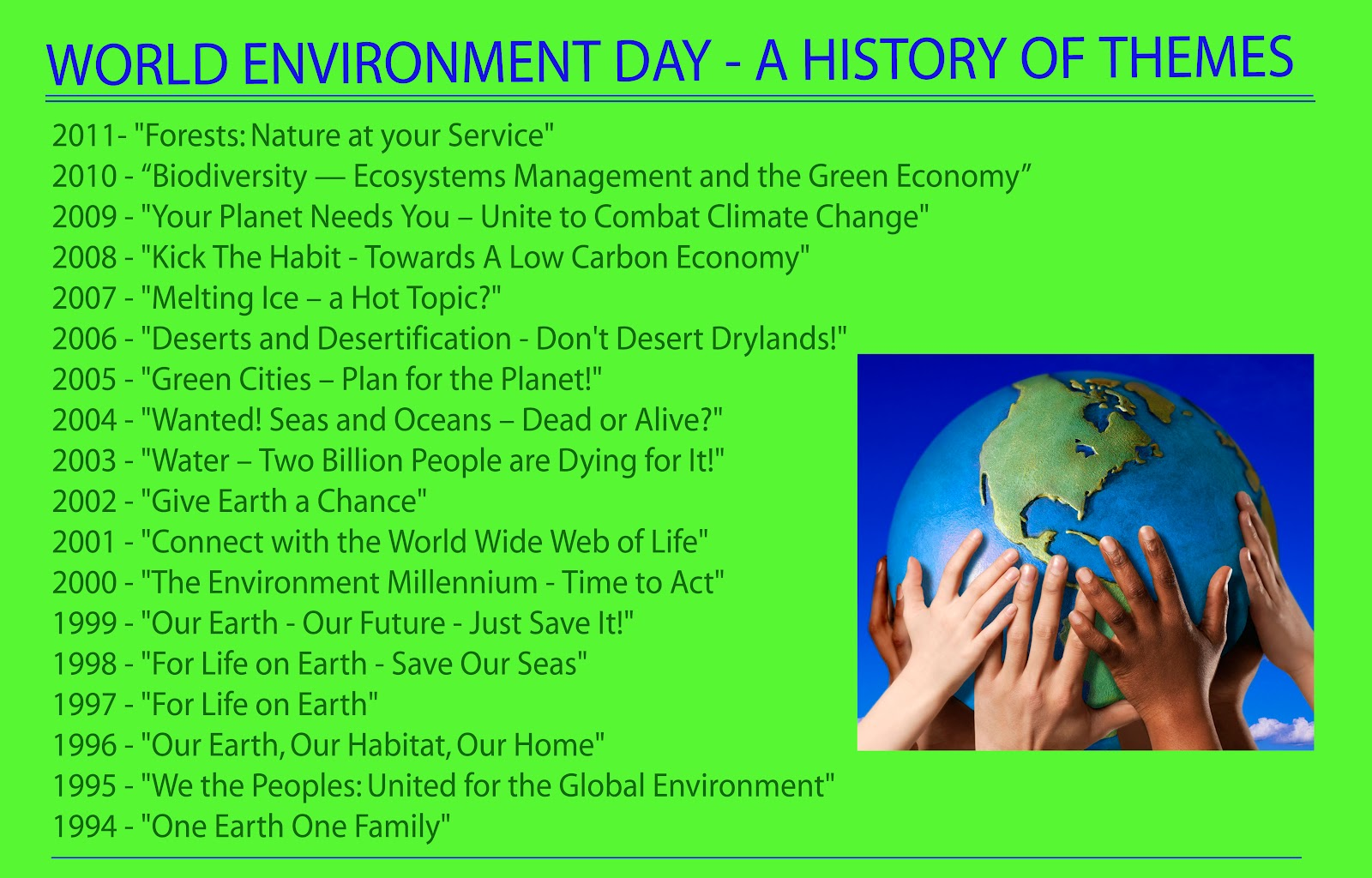 Essay on world environment day theme