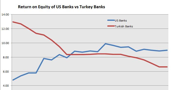 economic project on bank profitability