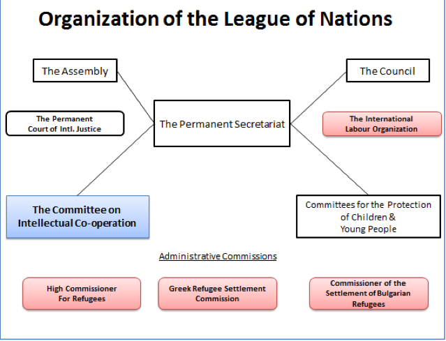 league of nations structure - photo #13