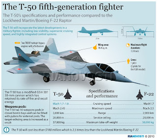 T 50 Fighter jet