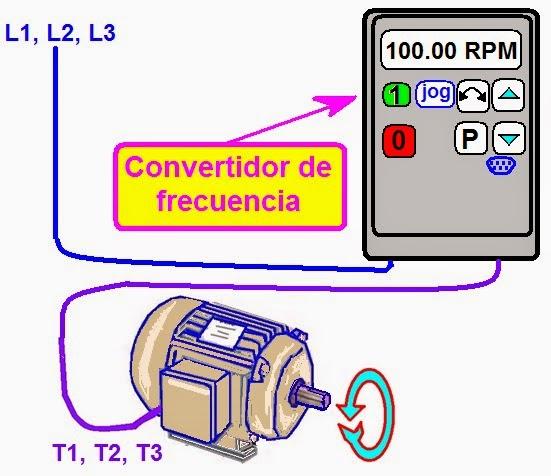 Circuito Variador De Frecuencia : Coparoman velocidad del motor eléctrico asíncrono