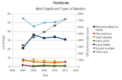 Historic chart of Honduras' most significant type of murders