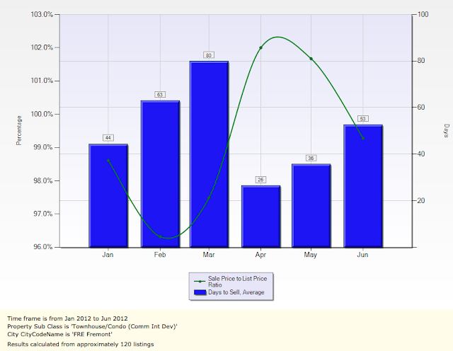 Fremont Sales Price To List Price Ratio and Avg DOM Townhomes and Condos
