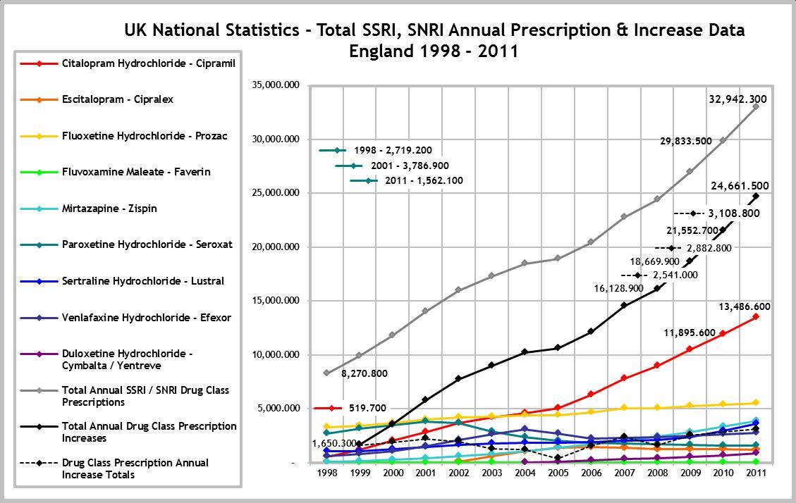 12+-+1+-+1998+2011+-+SSRI+SNRI+Totals.jpg