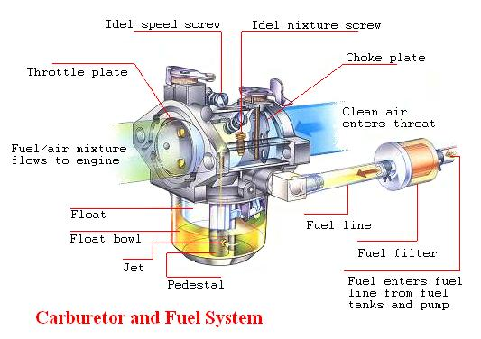 Bahan bakar ke dalam silinder untuk itu fungsi dari karburator