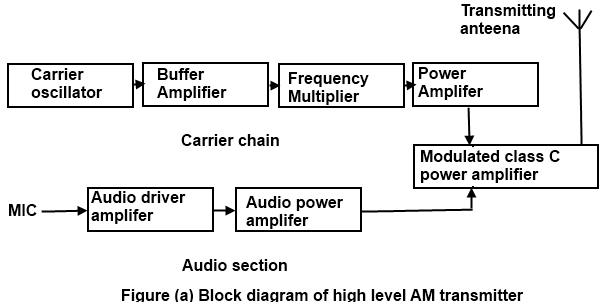 communication protocols assignments  block diagram of am    in high level transmission  the powers of the carrier and modulating signals are amplified before applying them to the modulator stage  as shown in figure