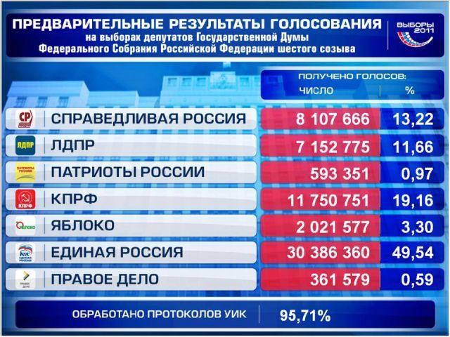Таблица итогов выборов в республике алтай