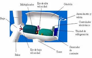 esquema de aerogeneradores