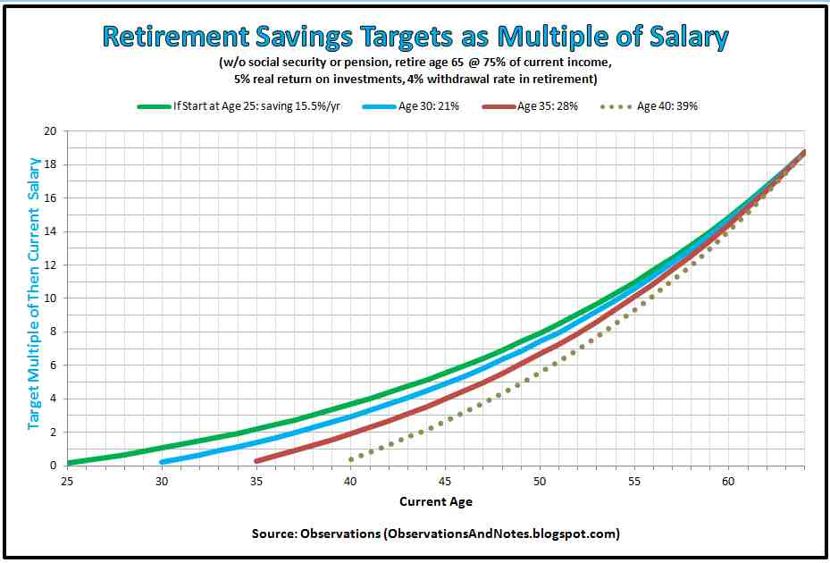 Observations: How Much Should You Have In Retirement Savings? (By Age)